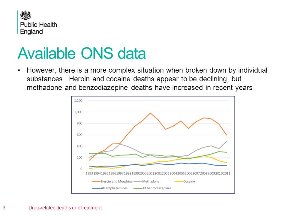 Available ONS data However, there is a more complex situation when broken down by individual substances. Heroin and cocaine deaths appear to be declin