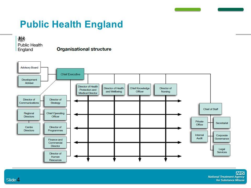 Slide 4 Public Health England