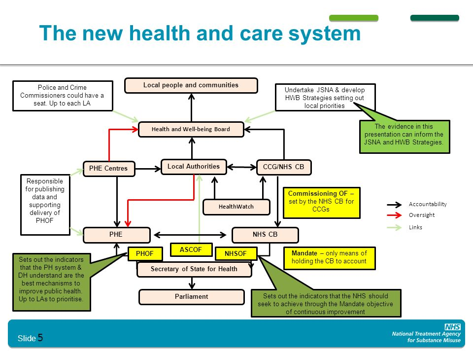 5 The new health and care system Slide 5 Local people and communities Health and Well-being Board Parliament Secretary of State for Health PHENHS CB HealthWatch PHE Centres Local Authorities CCG/NHS CB Responsible for publishing data and supporting delivery of PHOF PHOF NHSOF Police and Crime Commissioners could have a seat.