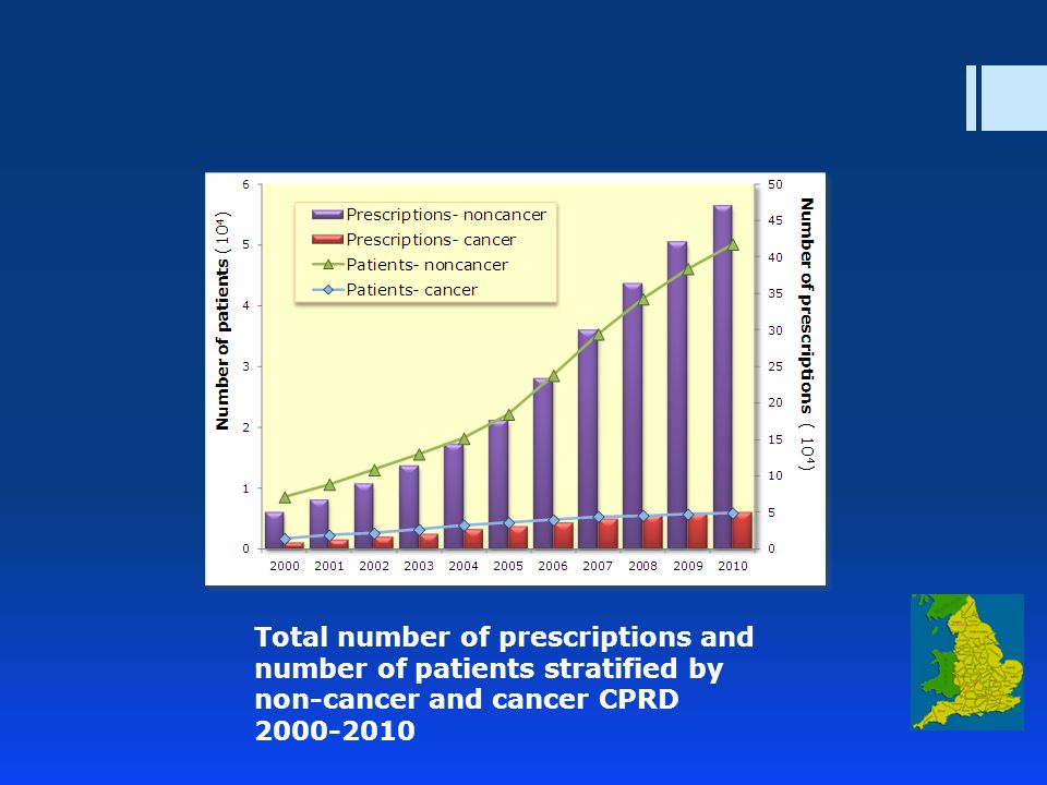 Total number of prescriptions and number of patients stratified by non-cancer and cancer CPRD 2000-2010