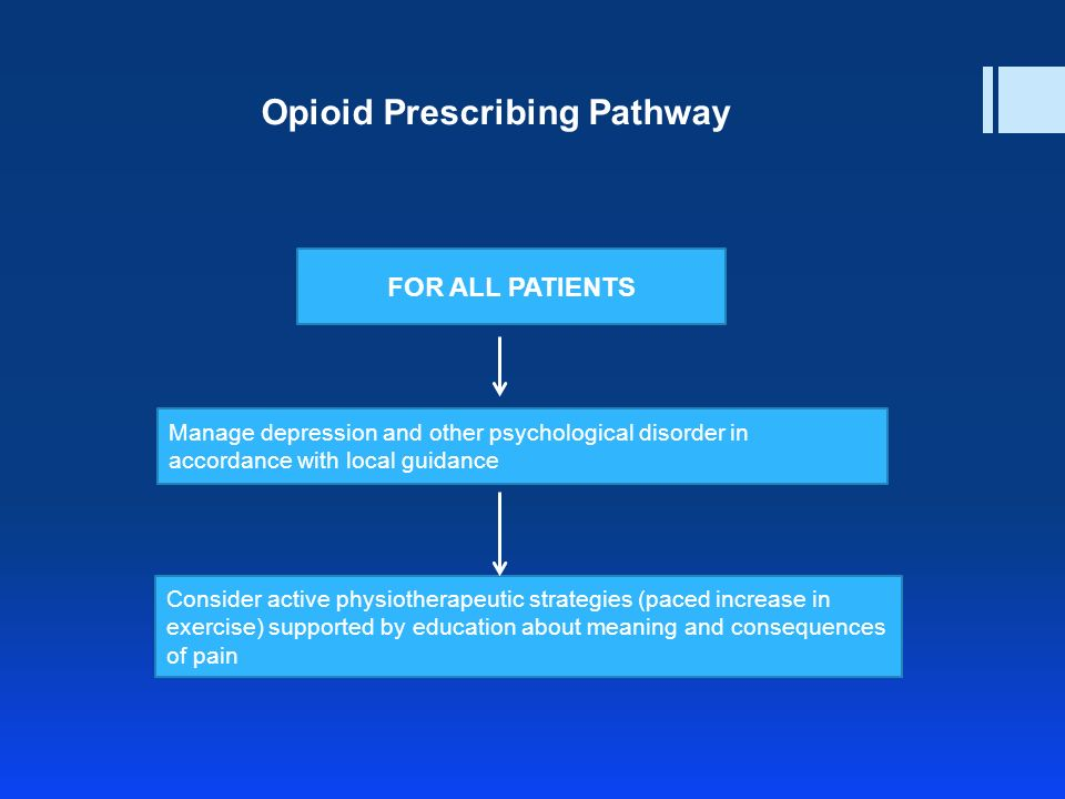 FOR ALL PATIENTS Manage depression and other psychological disorder in accordance with local guidance Consider active physiotherapeutic strategies (paced increase in exercise) supported by education about meaning and consequences of pain Opioid Prescribing Pathway