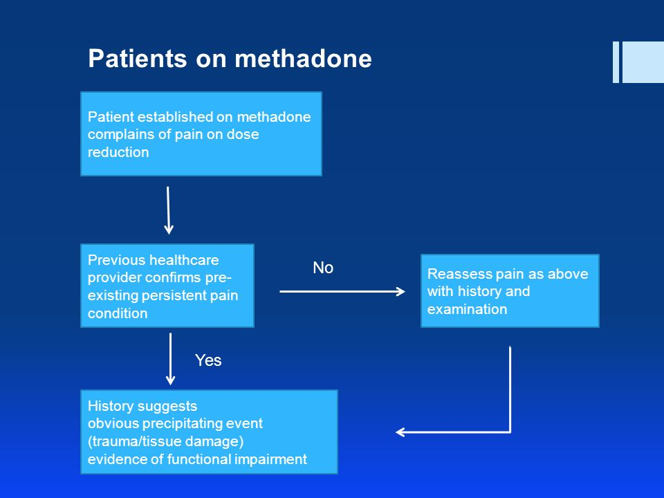 Patient established on methadone complains of pain on dose reduction Previous healthcare provider confirms pre- existing persistent pain condition History suggests obvious precipitating event (trauma/tissue damage) evidence of functional impairment Reassess pain as above with history and examination No Yes Patients on methadone