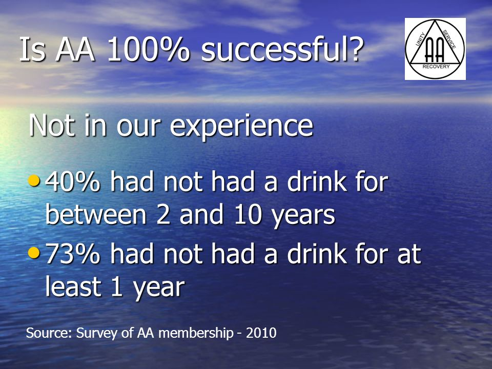 Is AA 100% successful? Not in our experience 40% had not had a drink for between 2 and 10 years 40% had not had a drink for between 2 and 10 years 73%