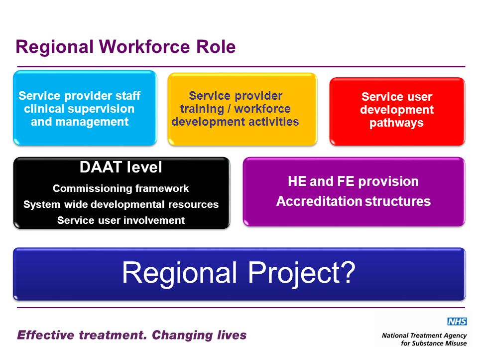 Regional Workforce Role Regional Project.
