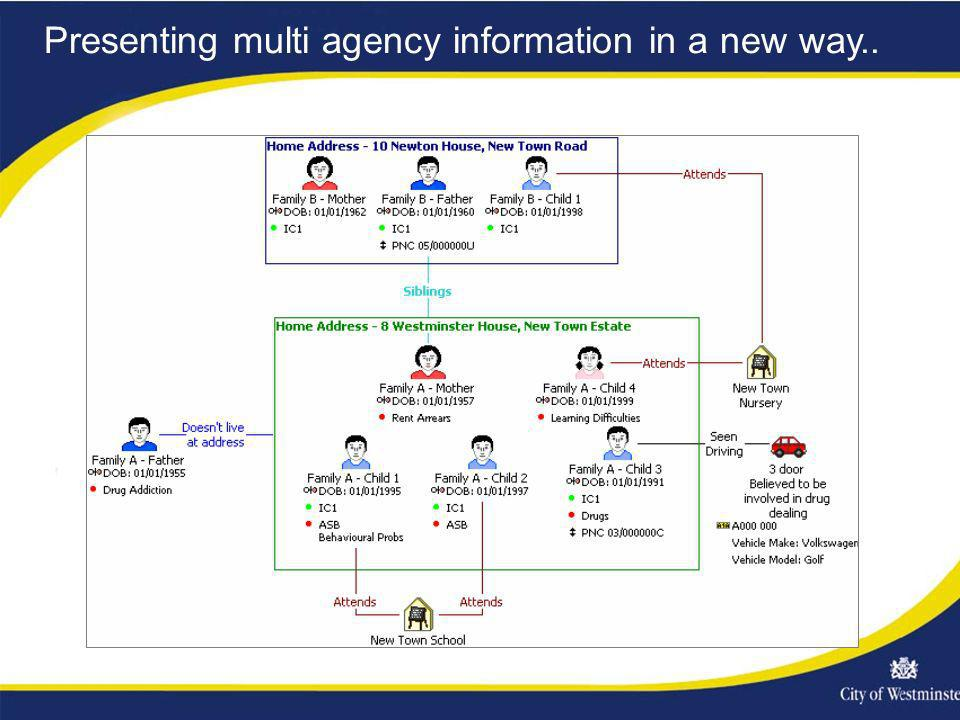 Presenting multi agency information in a new way..