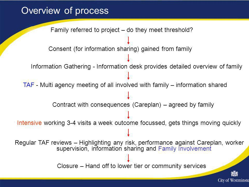 Family referred to project – do they meet threshold? Overview of process Consent (for information sharing) gained from family Information Gathering -