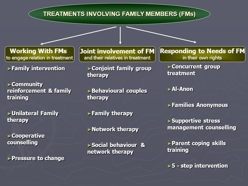 Concurrent group treatment Concurrent group treatment Al-Anon Al-Anon Families Anonymous Families Anonymous Supportive stress management counselling Supportive stress management counselling Parent coping skills training Parent coping skills training 5 - step intervention 5 - step intervention Working With FMs to engage relation in treatment Joint involvement of FM and their relatives in treatment Responding to Needs of FM in their own rights Family intervention Family intervention Community reinforcement & family training Community reinforcement & family training Unilateral Family therapy Unilateral Family therapy Cooperative counselling Cooperative counselling Pressure to change Pressure to change Conjoint family group therapy Conjoint family group therapy Behavioural couples therapy Behavioural couples therapy Family therapy Family therapy Network therapy Network therapy Social behaviour & network therapy Social behaviour & network therapy TREATMENTS INVOLVING FAMILY MEMBERS (FMs)