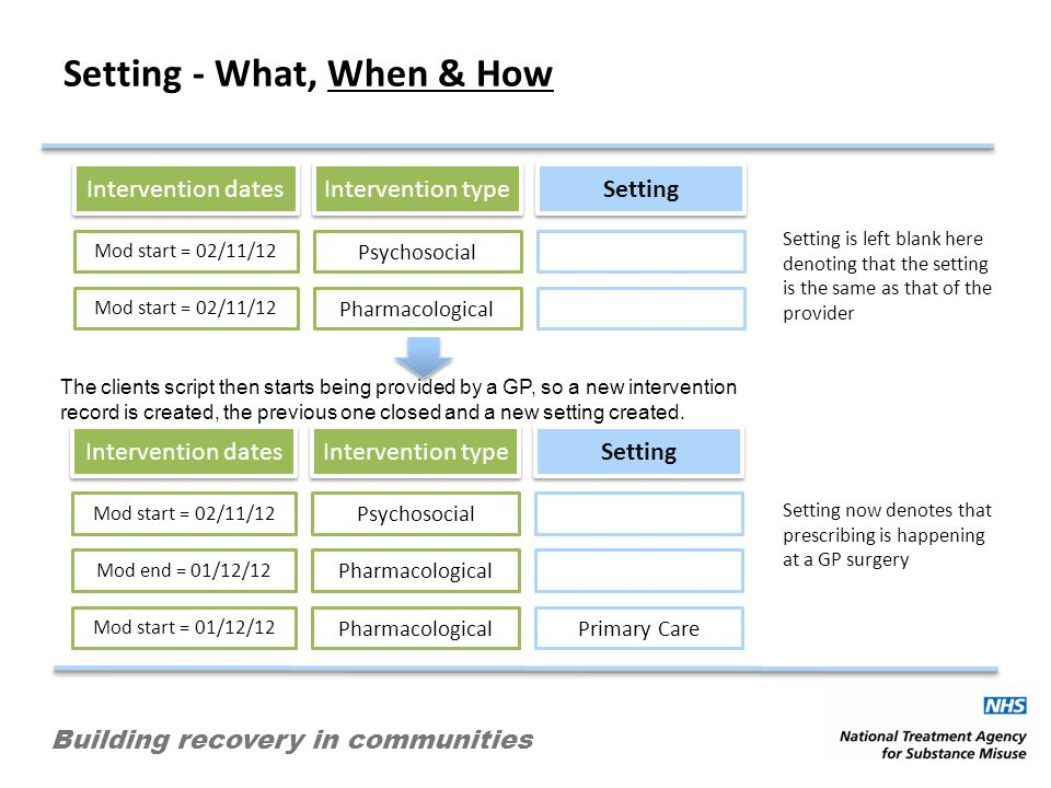 Building recovery in communities Setting - What, When & How Intervention dates Intervention type Setting Mod start = 02/11/12 Psychosocial Mod start = 02/11/12 Pharmacological Intervention dates Intervention type Setting Mod start = 02/11/12 Psychosocial Mod end = 01/12/12 Pharmacological Mod start = 01/12/12 PharmacologicalPrimary Care The clients script then starts being provided by a GP, so a new intervention record is created, the previous one closed and a new setting created.