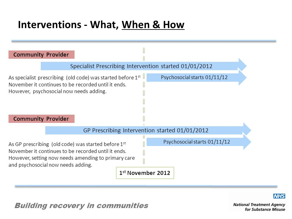 Building recovery in communities Interventions - What, When & How 1 st November 2012 Specialist Prescribing Intervention started 01/01/2012 As special