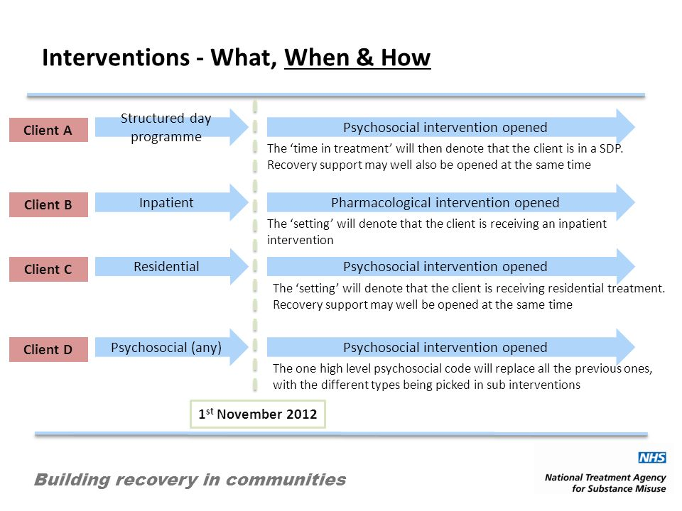Building recovery in communities 1 st November 2012 Structured day programme Client A Psychosocial intervention opened The time in treatment will then denote that the client is in a SDP.