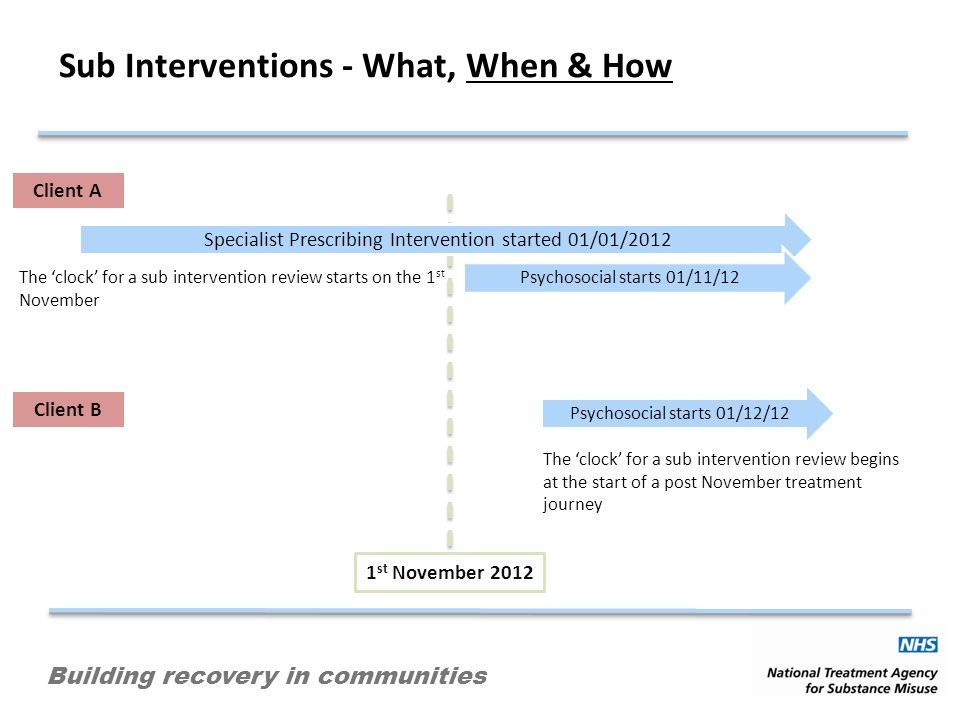 Building recovery in communities Sub Interventions - What, When & How 1 st November 2012 Specialist Prescribing Intervention started 01/01/2012 The clock for a sub intervention review starts on the 1 st November Client A Client B Psychosocial starts 01/12/12 The clock for a sub intervention review begins at the start of a post November treatment journey Psychosocial starts 01/11/12