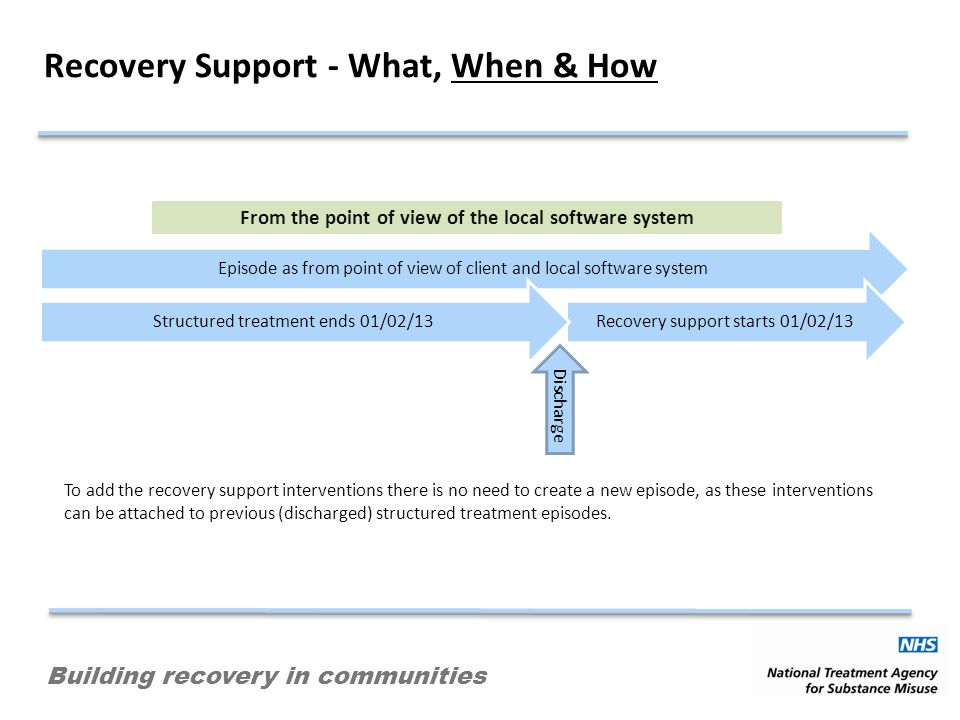 Building recovery in communities Recovery Support - What, When & How To add the recovery support interventions there is no need to create a new episod