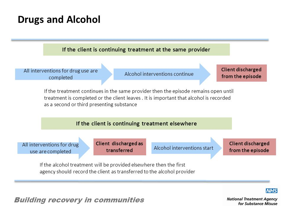 Building recovery in communities Drugs and Alcohol If the client is continuing treatment at the same provider All interventions for drug use are completed Alcohol interventions continue Client discharged from the episode If the treatment continues in the same provider then the episode remains open until treatment is completed or the client leaves.