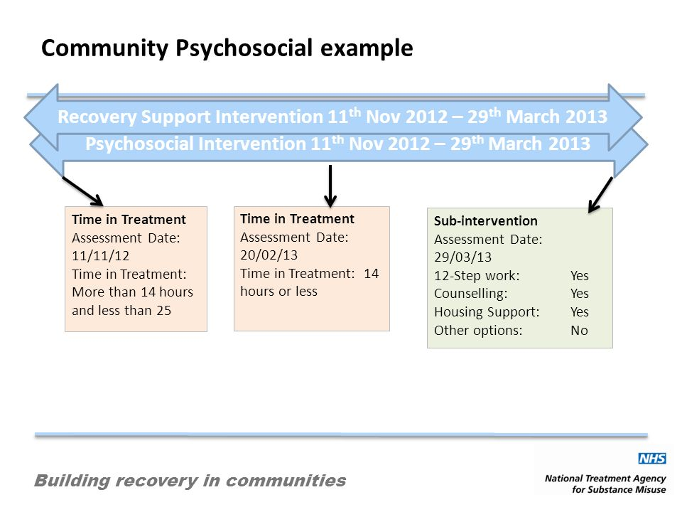 Building recovery in communities Community Psychosocial example Time in Treatment Assessment Date: 11/11/12 Time in Treatment: More than 14 hours and less than 25 Time in Treatment Assessment Date: 20/02/13 Time in Treatment: 14 hours or less Sub-intervention Assessment Date: 29/03/13 12-Step work: Yes Counselling: Yes Housing Support:Yes Other options: No Psychosocial Intervention 11 th Nov 2012 – 29 th March 2013 Recovery Support Intervention 11 th Nov 2012 – 29 th March 2013