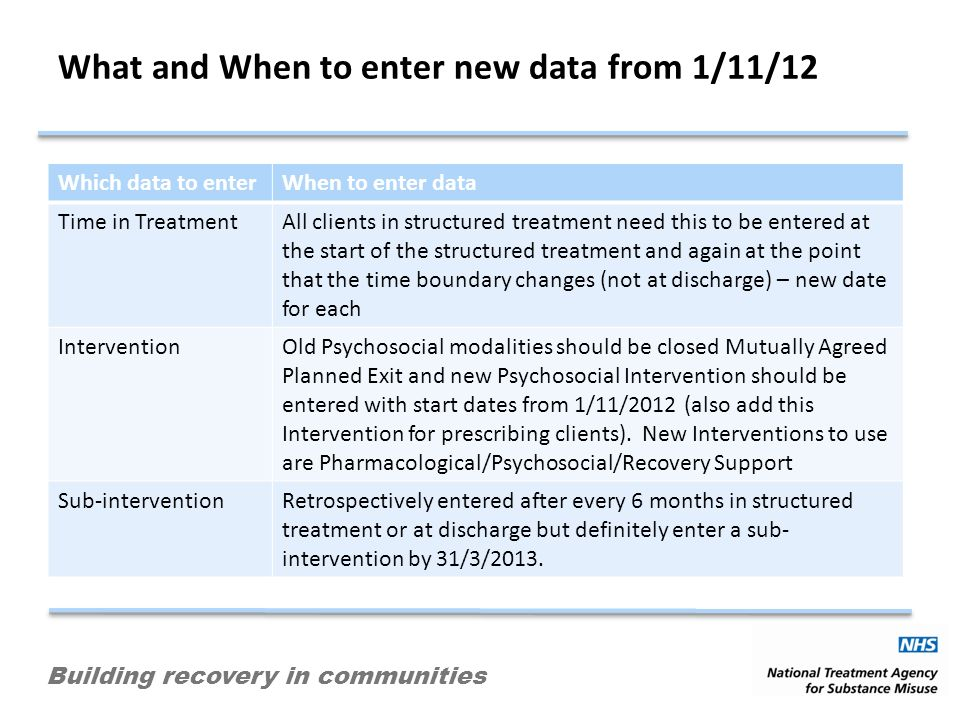 Building recovery in communities What and When to enter new data from 1/11/12 Which data to enterWhen to enter data Time in TreatmentAll clients in structured treatment need this to be entered at the start of the structured treatment and again at the point that the time boundary changes (not at discharge) – new date for each InterventionOld Psychosocial modalities should be closed Mutually Agreed Planned Exit and new Psychosocial Intervention should be entered with start dates from 1/11/2012 (also add this Intervention for prescribing clients).