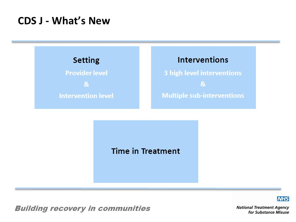 Building recovery in communities CDS J - Whats New Setting Provider level & Intervention level Interventions 3 high level interventions & Multiple sub