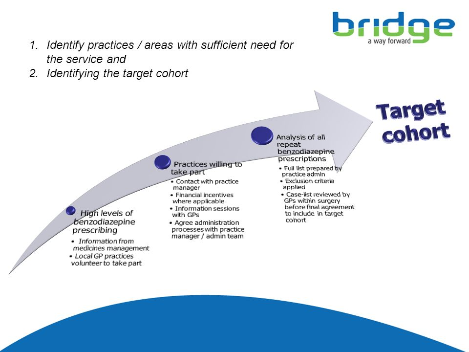 1.Identify practices / areas with sufficient need for the service and 2.Identifying the target cohort