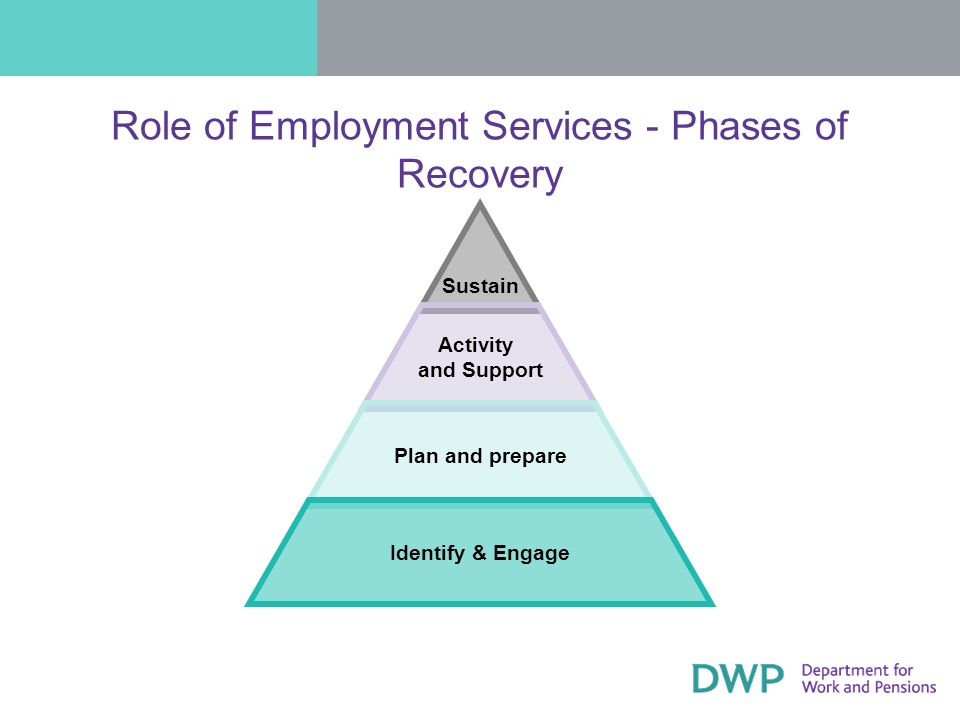 Role of Employment Services - Phases of Recovery Sustain Activity and Support Plan and prepare Identify & Engage