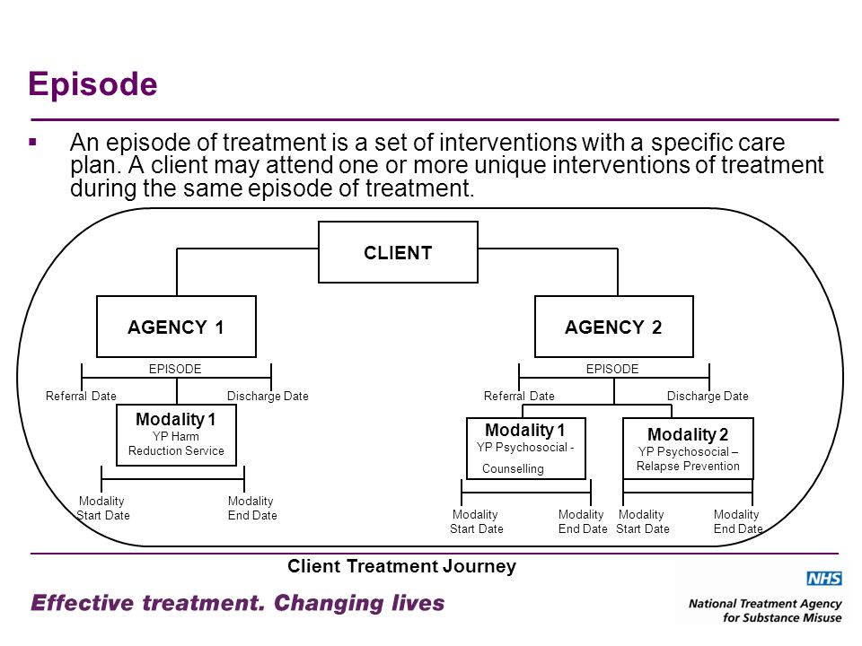 Episode An episode of treatment is a set of interventions with a specific care plan. A client may attend one or more unique interventions of treatment