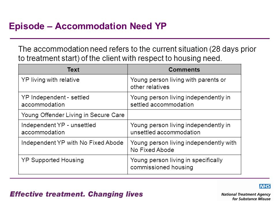 Episode – Accommodation Need YP TextComments YP living with relativeYoung person living with parents or other relatives YP Independent - settled accommodation Young person living independently in settled accommodation Young Offender Living in Secure Care Independent YP - unsettled accommodation Young person living independently in unsettled accommodation Independent YP with No Fixed AbodeYoung person living independently with No Fixed Abode YP Supported HousingYoung person living in specifically commissioned housing The accommodation need refers to the current situation (28 days prior to treatment start) of the client with respect to housing need.
