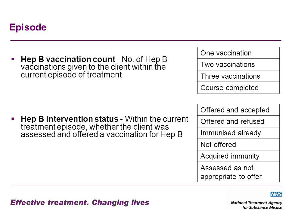 Episode Hep B vaccination count - No.