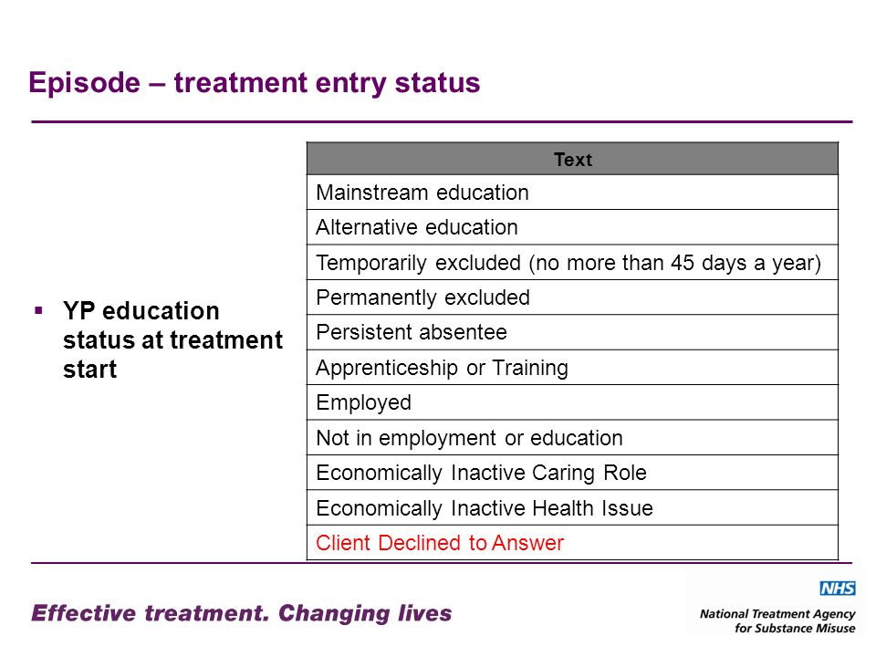 Episode – treatment entry status YP education status at treatment start Text Mainstream education Alternative education Temporarily excluded (no more than 45 days a year) Permanently excluded Persistent absentee Apprenticeship or Training Employed Not in employment or education Economically Inactive Caring Role Economically Inactive Health Issue Client Declined to Answer