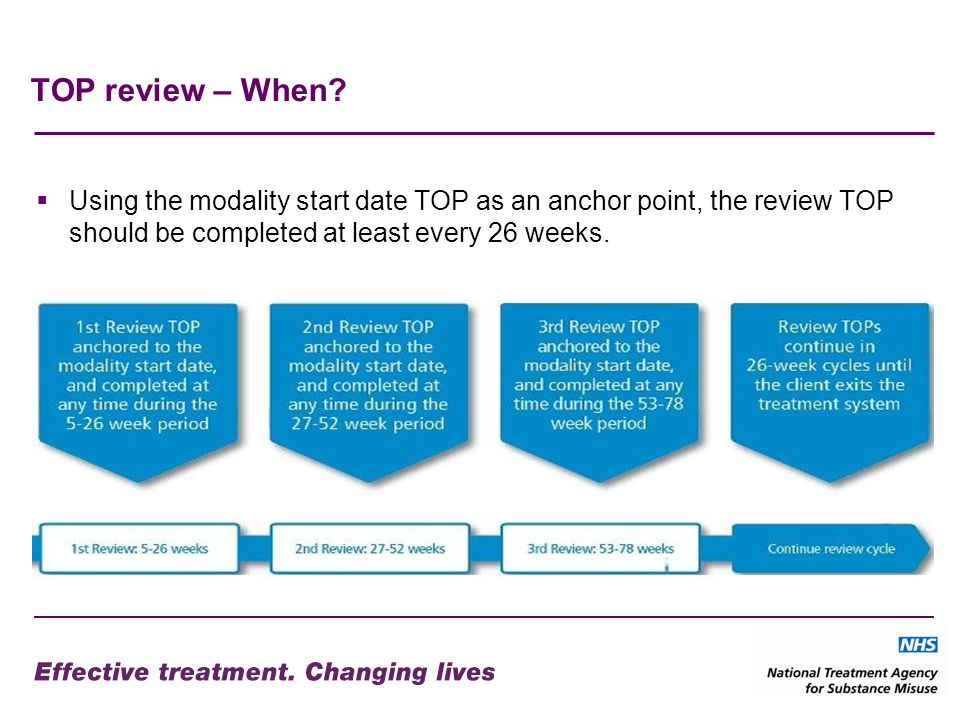 TOP review – When? Using the modality start date TOP as an anchor point, the review TOP should be completed at least every 26 weeks.