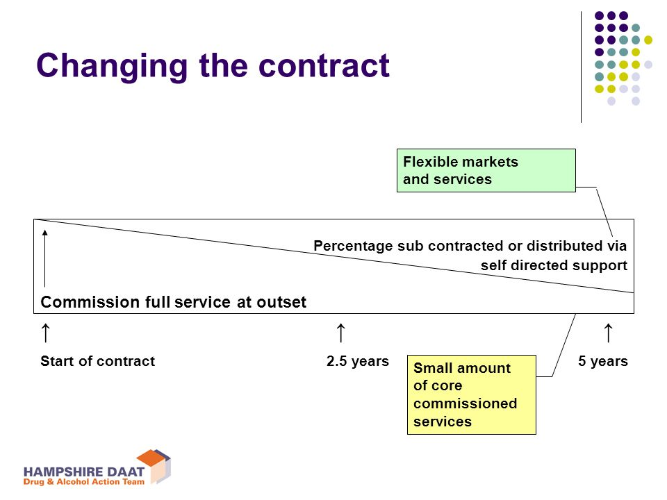 Changing the contract Percentage sub contracted or distributed via self directed support Commission full service at outset Start of contract 2.5 years 5 years Small amount of core commissioned services Flexible markets and services