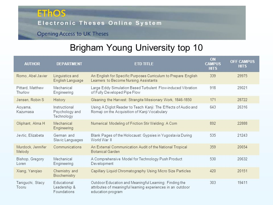 Brigham Young University top 10 AUTHORDEPARTMENTETD TITLE ON CAMPUS HITS OFF CAMPUS HITS Romo, Abel JavierLinguistics and English Language An English for Specific Purposes Curriculum to Prepare English Learners to Become Nursing Assistants Pittard, Matthew Thurlow Mechanical Engineering Large Eddy Simulation Based Turbulent Flow-induced Vibration of Fully Developed Pipe Flow Jensen, Robin SHistoryGleaning the Harvest: Strangite Missionary Work, Aoyama, Kazumasa Instructional Psychology and Technology Using A Diglot Reader to Teach Kanji: The Effects of Audio and Romaji on the Acquisition of Kanji Vocabulary Oliphant, Alma HMechanical Engineering Numerical Modeling of Friction Stir Welding: A Com Jevtic, ElizabetaGerman and Slavic Languages Blank Pages of the Holocaust: Gypsies in Yugoslavia During World War II Murdock, Jennifer Melody CommunicationsAn External Communication Audit of the National Tropical Botanical Garden Bishop, Gregory Loren Mechanical Engineering A Comprehensive Model for Technology Push Product Development Xiang, YanqiaoChemistry and Biochemistry Capillary Liquid Chromatography Using Micro Size Particles Taniguchi, Stacy Tooru Educational Leadership & Foundations Outdoor Education and Meaningful Learning: Finding the attributes of meaningful learning experiences in an outdoor education program