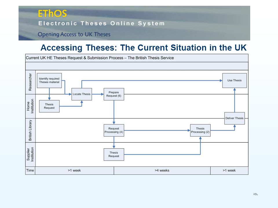 Accessing Theses: The Current Situation in the UK KOL