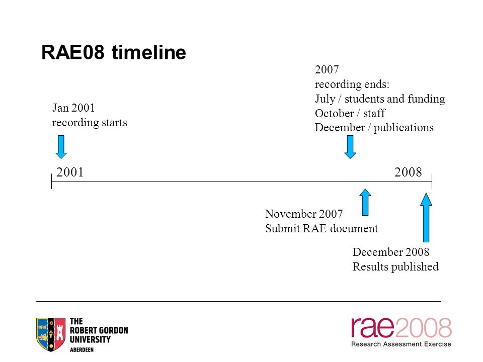 RAE08 timeline 20012008 November 2007 Submit RAE document Jan 2001 recording starts 2007 recording ends: July / students and funding October / staff December / publications December 2008 Results published