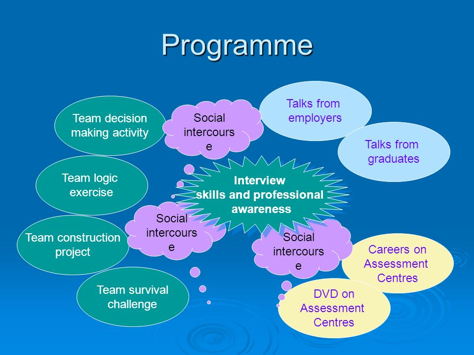 Programme Team logic exercise Team construction project Team decision making activity Team survival challenge Talks from employers Talks from graduates Careers on Assessment Centres DVD on Assessment Centres Social intercours e Social intercours e Social intercours e Interview skills and professional awareness Interview skills and professional awareness