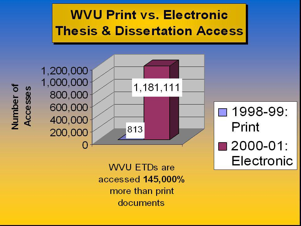 Statistical Profile - Important numbers to track Paper Thesis and Dissertation Circulation (Pre-ETD) Monthly, Annual & Total ETDs Accesses Total Number of ETDs in Collection ETD accesses by domain Most Popular ETD Web Distribution Type Format Types in Collection Number of Submissions per Year