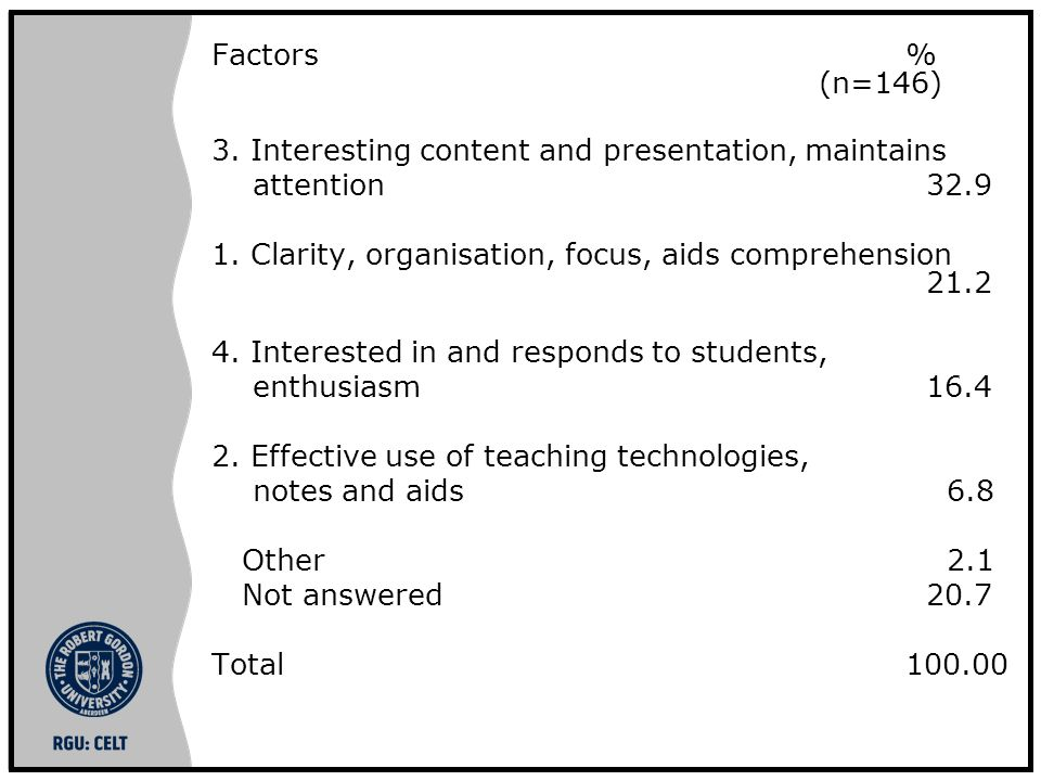 Factors % (n=146) 3. Interesting content and presentation, maintains attention 32.9 1.
