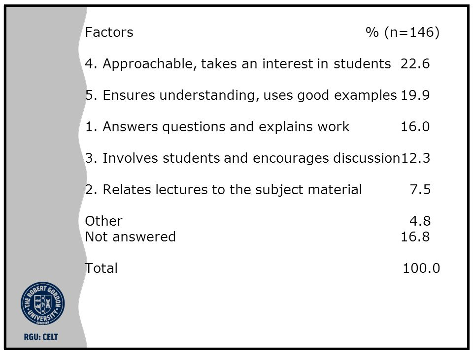 Factors % (n=146) 4.Approachable, takes an interest in students22.6 5.