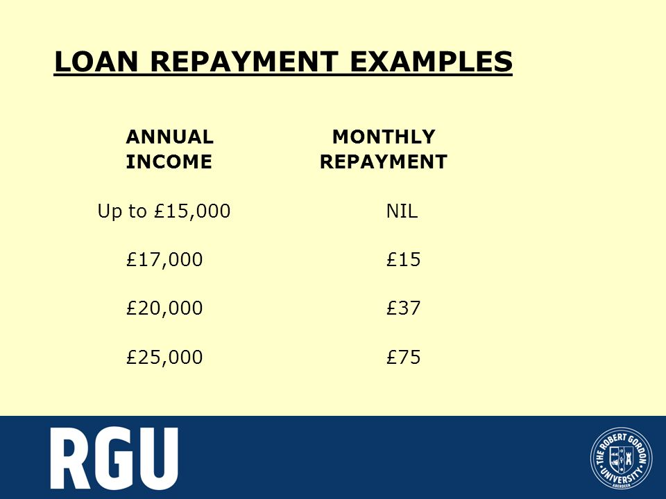LOAN REPAYMENT EXAMPLES ANNUAL MONTHLY INCOME REPAYMENT Up to £15,000NIL £17,000£15 £20,000£37 £25,000£75
