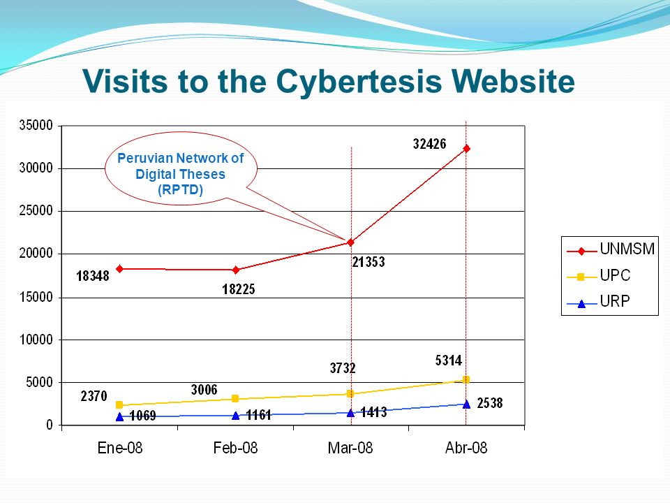 Visits to the Cybertesis Website Peruvian Network of Digital Theses (RPTD)