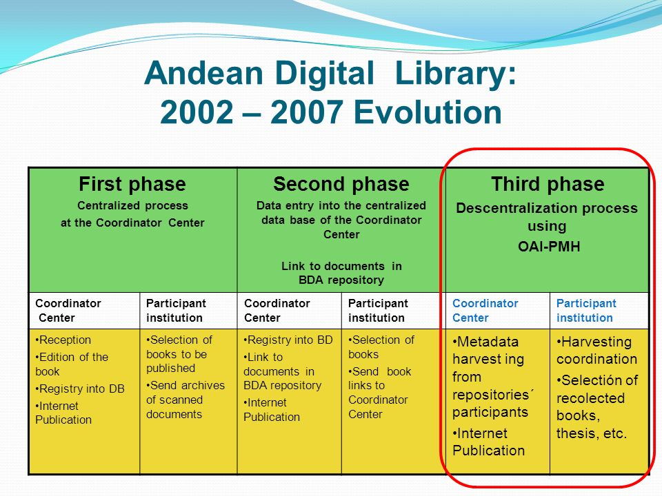 Andean Digital Library: 2002 – 2007 Evolution First phase Centralized process at the Coordinator Center Second phase Data entry into the centralized d
