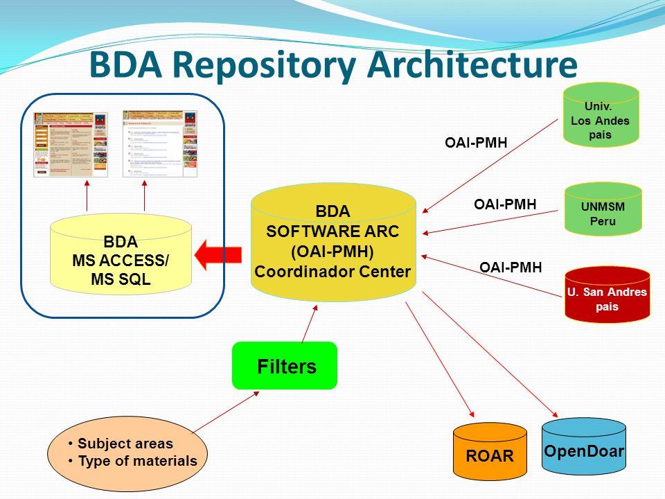 Univ. Los Andes pais BDA MS ACCESS/ MS SQL UNMSM Peru U. San Andres pais ROAR OpenDoar Filters Subject areas Type of materials BDA Repository Architec