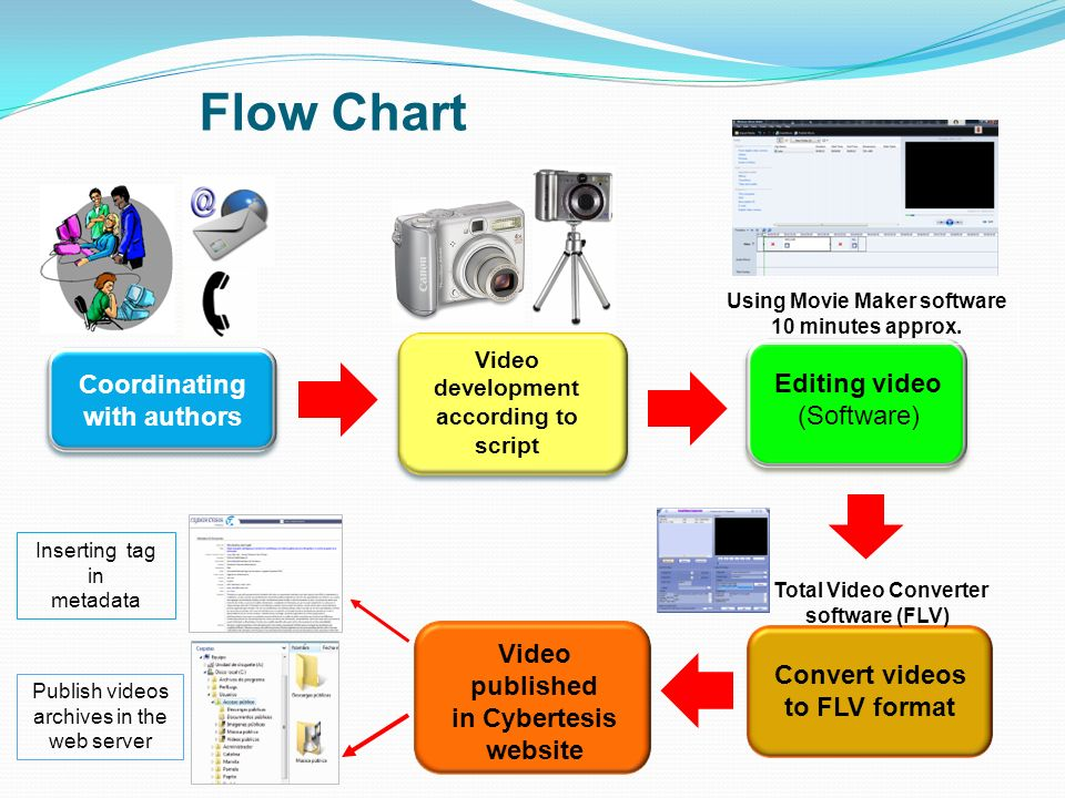 Coordinating with authors Flow Chart Video development according to script Editing video (Software) Video published in Cybertesis website Inserting ta