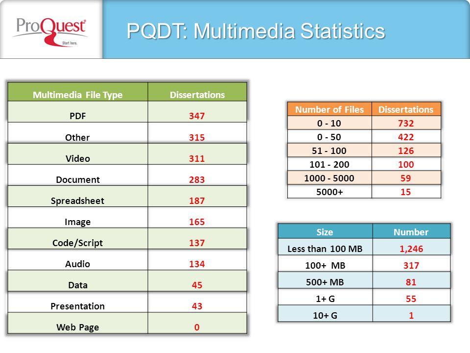 PQDT: Multimedia Statistics