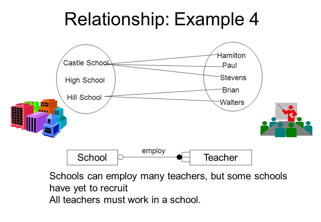 Relationship: Example 4 Castle School High School Hill School Hamilton Stevens Walters TeacherSchool employ Brian Paul Schools can employ many teacher