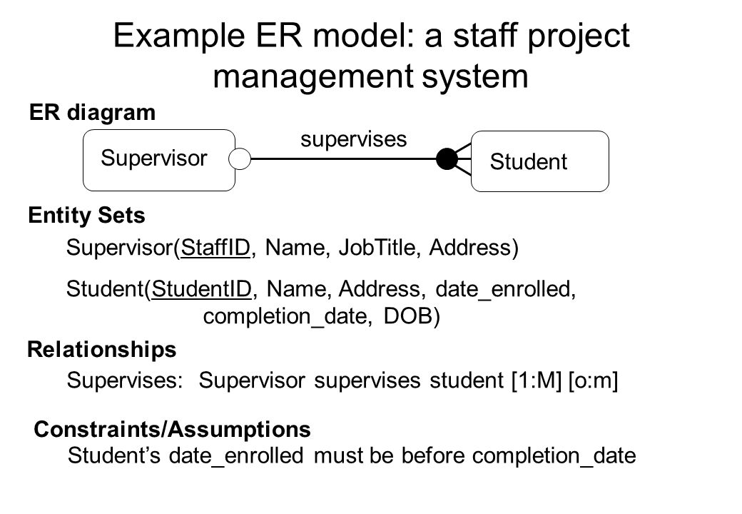 Example ER model: a staff project management system Supervisor Student supervises Supervisor(StaffID, Name, JobTitle, Address) Student(StudentID, Name