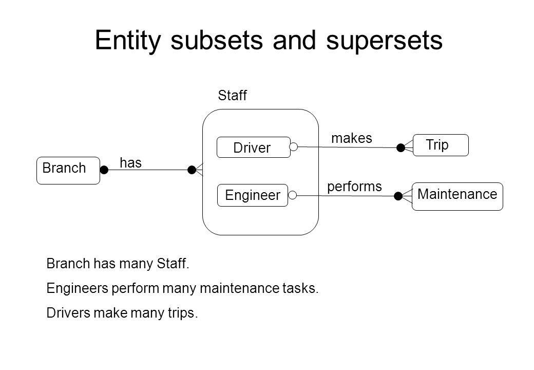 Entity subsets and supersets makes Driver Trip Maintenance Engineer performs Staff Branch has many Staff. Engineers perform many maintenance tasks. Dr