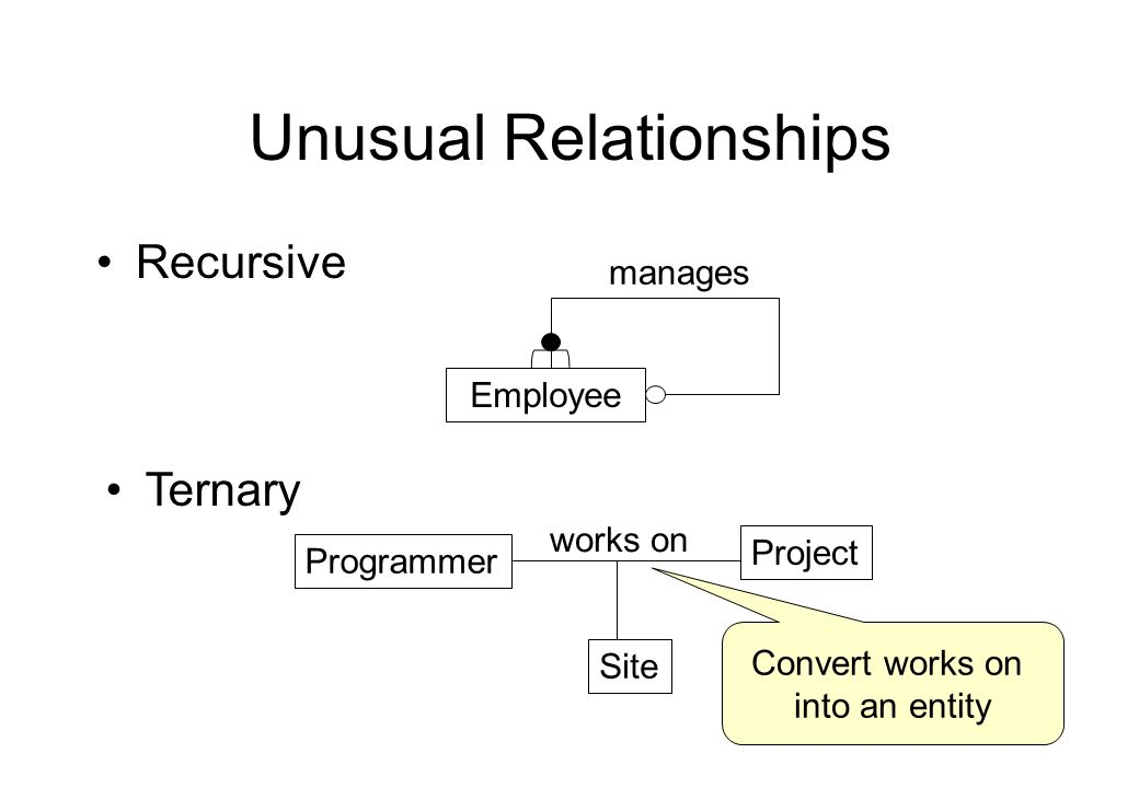 Unusual Relationships Recursive Employee manages Ternary Programmer Project Site works on Convert works on into an entity
