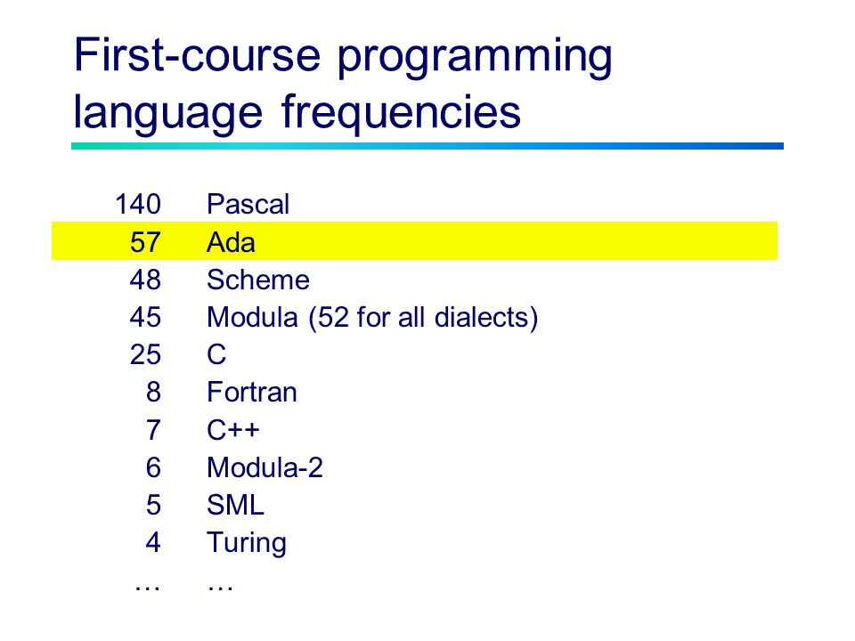 First-course programming language frequencies 140Pascal 57Ada 48Scheme 45Modula (52 for all dialects) 25C 8Fortran 7C++ 6Modula-2 5SML 4Turing…