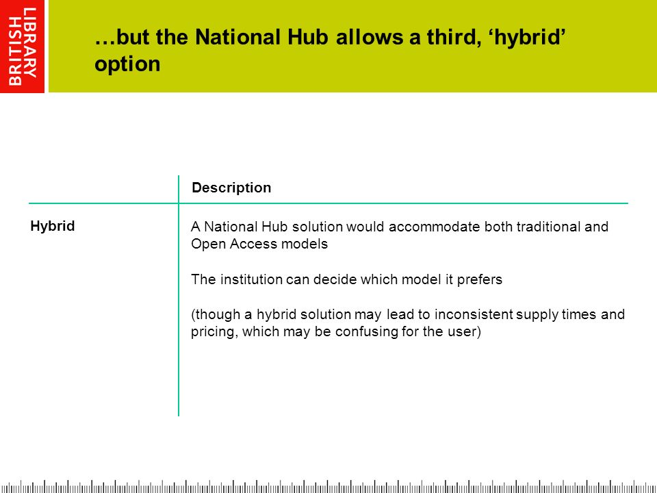 …but the National Hub allows a third, hybrid option A National Hub solution would accommodate both traditional and Open Access models The institution can decide which model it prefers (though a hybrid solution may lead to inconsistent supply times and pricing, which may be confusing for the user) Hybrid Description