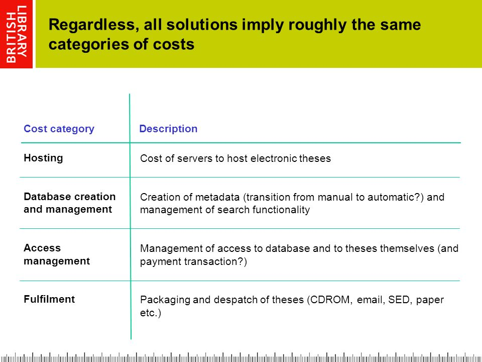 Regardless, all solutions imply roughly the same categories of costs Cost of servers to host electronic theses Creation of metadata (transition from manual to automatic ) and management of search functionality Management of access to database and to theses themselves (and payment transaction ) Packaging and despatch of theses (CDROM,  , SED, paper etc.) Hosting Database creation and management Access management Fulfilment Cost categoryDescription