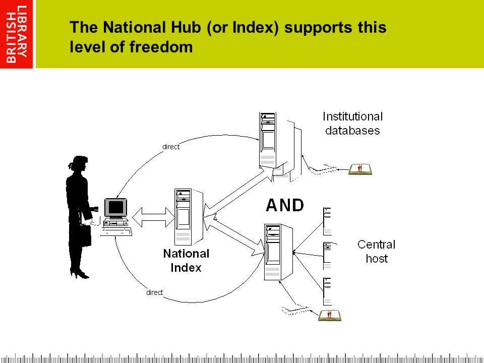 The National Hub (or Index) supports this level of freedom