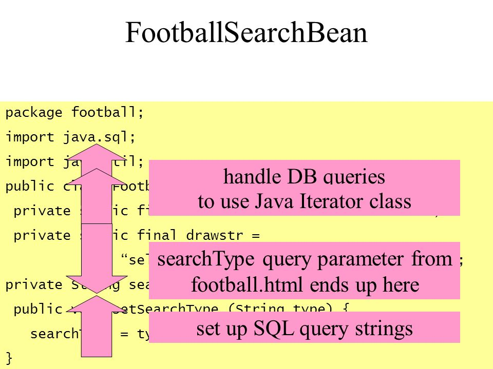 FootballSearchBean package football; import java.sql; import java.util; public class FootballSearchbean { private static final allstr = select * from